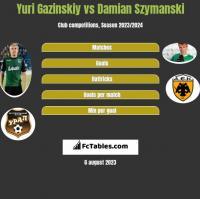 Yuri Gazinskiy vs Damian Szymanski h2h player stats