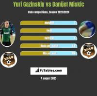 Juri Gazinskij vs Danijel Miskic h2h player stats