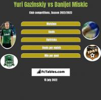 Yuri Gazinskiy vs Danijel Miskic h2h player stats