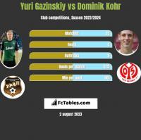 Yuri Gazinskiy vs Dominik Kohr h2h player stats