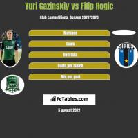 Juri Gazinskij vs Filip Rogic h2h player stats