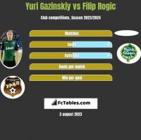 Yuri Gazinskiy vs Filip Rogic h2h player stats