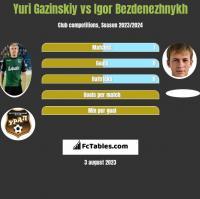 Yuri Gazinskiy vs Igor Bezdenezhnykh h2h player stats