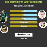 Yuri Gazinskiy vs Ionut Nedelcearu h2h player stats