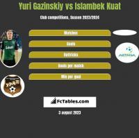 Juri Gazinskij vs Islambek Kuat h2h player stats
