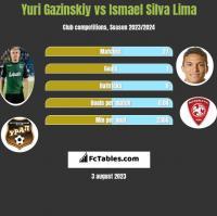 Yuri Gazinskiy vs Ismael Silva Lima h2h player stats