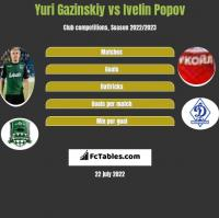 Juri Gazinskij vs Ivelin Popov h2h player stats