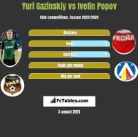 Yuri Gazinskiy vs Ivelin Popov h2h player stats