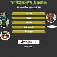 Yuri Gazinskiy vs Joaozinho h2h player stats