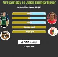 Yuri Gazinskiy vs Julian Baumgartlinger h2h player stats