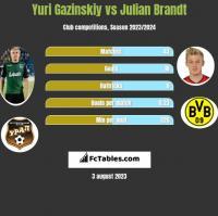 Yuri Gazinskiy vs Julian Brandt h2h player stats