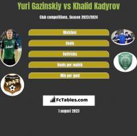 Yuri Gazinskiy vs Khalid Kadyrov h2h player stats
