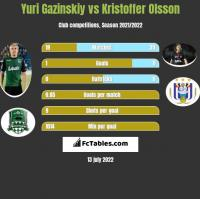 Yuri Gazinskiy vs Kristoffer Olsson h2h player stats
