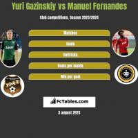 Yuri Gazinskiy vs Manuel Fernandes h2h player stats
