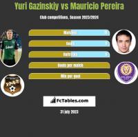 Yuri Gazinskiy vs Mauricio Pereira h2h player stats
