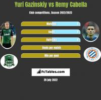 Yuri Gazinskiy vs Remy Cabella h2h player stats