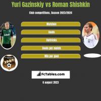 Yuri Gazinskiy vs Roman Shishkin h2h player stats