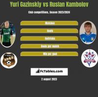 Yuri Gazinskiy vs Ruslan Kambolov h2h player stats
