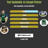 Yuri Gazinskiy vs Sergei Petrov h2h player stats