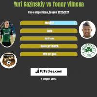 Yuri Gazinskiy vs Tonny Vilhena h2h player stats