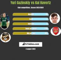 Yuri Gazinskiy vs Kai Havertz h2h player stats