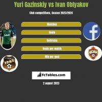 Yuri Gazinskiy vs Ivan Oblyakov h2h player stats