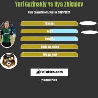 Yuri Gazinskiy vs Ilya Zhigulev h2h player stats