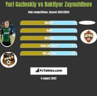 Yuri Gazinskiy vs Baktiyor Zaynutdinov h2h player stats