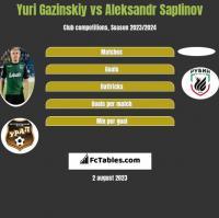 Juri Gazinskij vs Aleksandr Saplinov h2h player stats