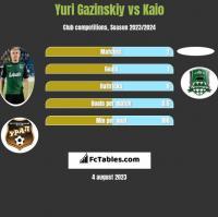 Yuri Gazinskiy vs Kaio h2h player stats