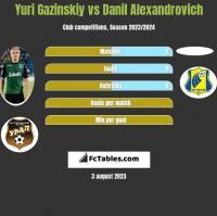 Juri Gazinskij vs Danil Alexandrovich h2h player stats