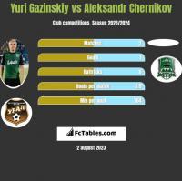 Yuri Gazinskiy vs Aleksandr Chernikov h2h player stats
