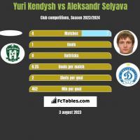 Yuri Kendysh vs Aleksandr Selyava h2h player stats