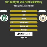 Yuri Kendysh vs Artem Sukhotsky h2h player stats