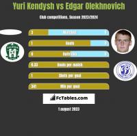 Yuri Kendysh vs Edgar Olekhnovich h2h player stats