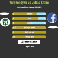 Yuri Kendysh vs Julius Szoke h2h player stats