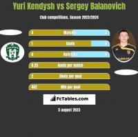Yuri Kendysh vs Siergiej Bałanowicz h2h player stats
