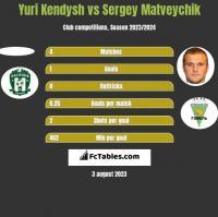 Yuri Kendysh vs Sergey Matveychik h2h player stats