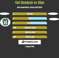 Yuri Kendysh vs Silas h2h player stats