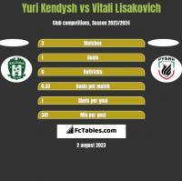 Yuri Kendysh vs Vitali Lisakovich h2h player stats