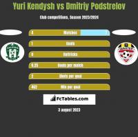 Yuri Kendysh vs Dmitriy Podstrelov h2h player stats