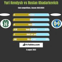 Yuri Kendysh vs Ruslan Khadarkevich h2h player stats