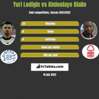 Yuri Lodigin vs Abdoulaye Diallo h2h player stats