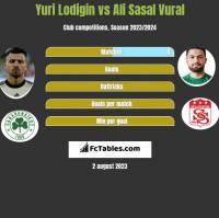 Yuri Lodigin vs Ali Sasal Vural h2h player stats