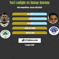Yuri Lodigin vs Gunay Guvenc h2h player stats