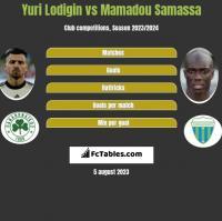 Yuri Lodigin vs Mamadou Samassa h2h player stats