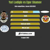 Yuri Lodigin vs Egor Shamov h2h player stats