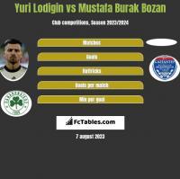 Yuri Lodigin vs Mustafa Burak Bozan h2h player stats
