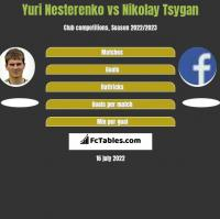 Yuri Nesterenko vs Nikolay Tsygan h2h player stats