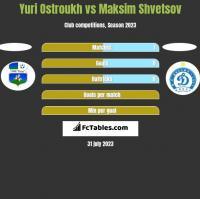 Yuri Ostroukh vs Maksim Shvetsov h2h player stats